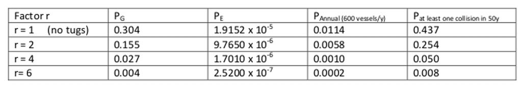 TABLE 2 LOC